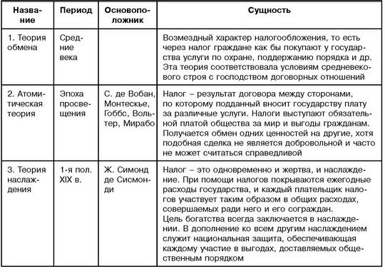 Таблица 1 - Общие теории