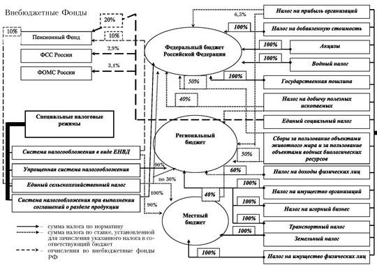 Схема распределения налоговых