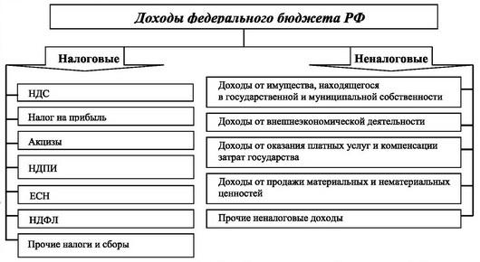 Примерная структура доходной