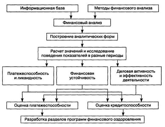 Рис. Схема финансового анализа