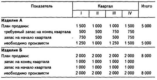 Бюджет закупок сырья и
