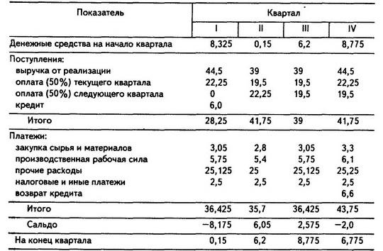 Смета тсж на 2016 год образец