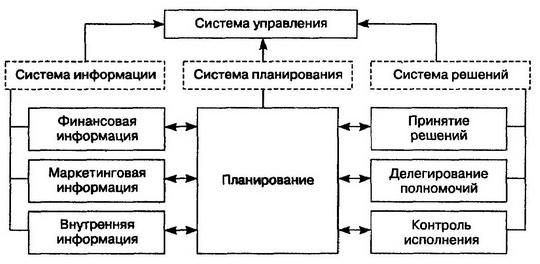 Рис. Система управления