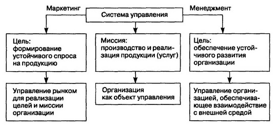 Маркетинг в системе образования - 3f