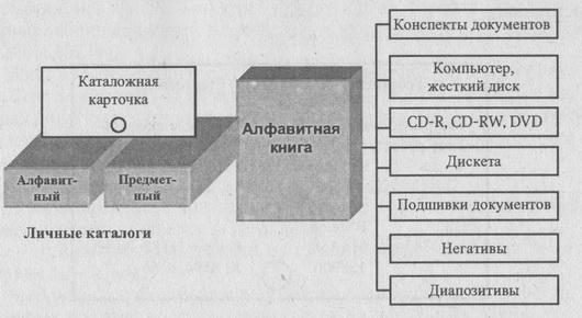 Единицы хранения информации в