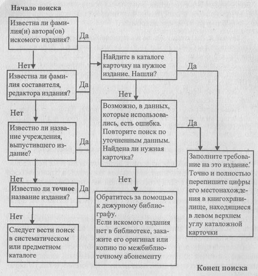 Схема 3. Алгоритм поиска