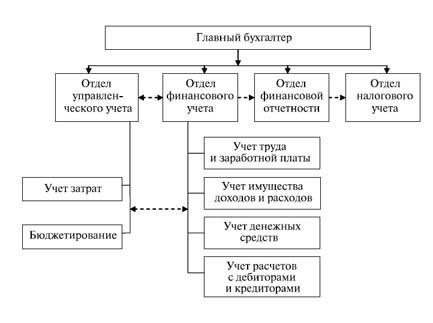 структуру бухгалтерии